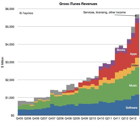 mac app store market share
