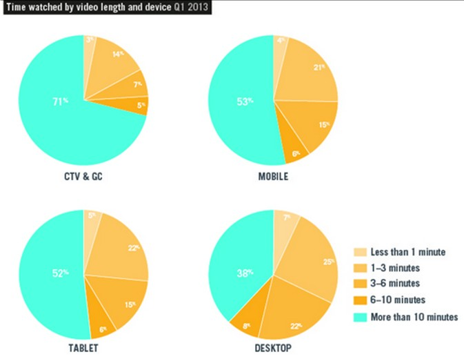 Q12013 Statistic:About 10 % People Will Use Tablet And Mobile to Watch Videos 01