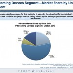 Apple TV Takes Up Half of the IP Streaming Device Market Share
