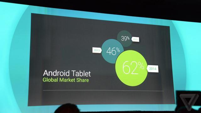 Android Tablet Global Market Share