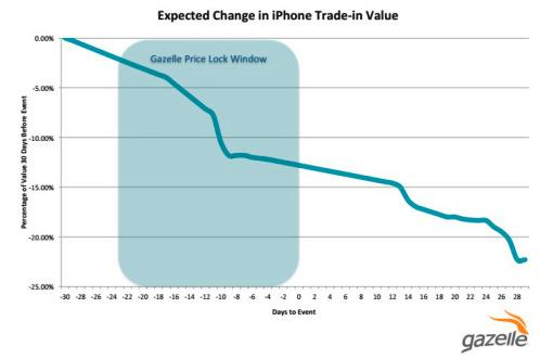 Expected Change in iPhone Trade-in Value
